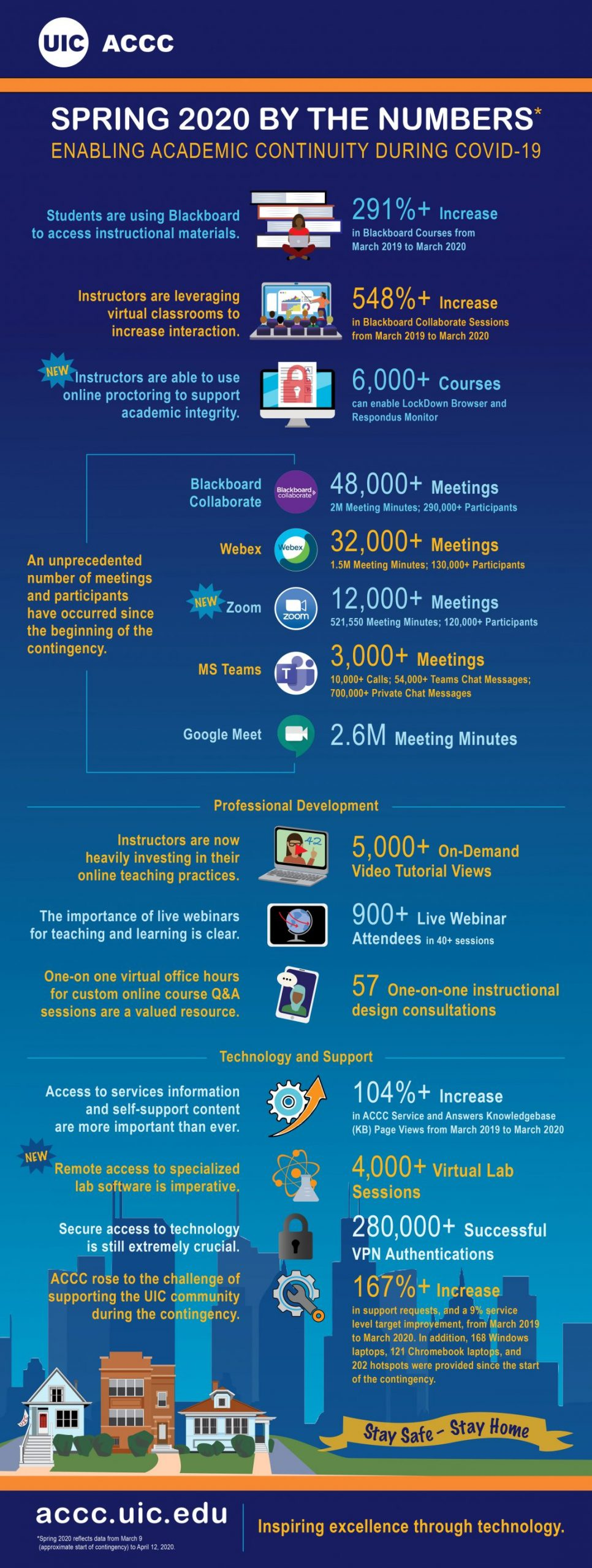 COVID-19 Impact on Remote Collaboration and Conferencing service usage at UIC. Infographic.