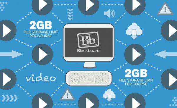 Blackboard 2GB storage