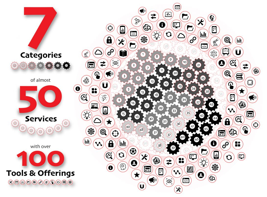 Infographic representing 7 categories, 50 services, and 100 tools and offerings